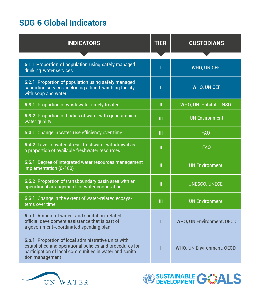 SDG 6 indicators and the tiering system