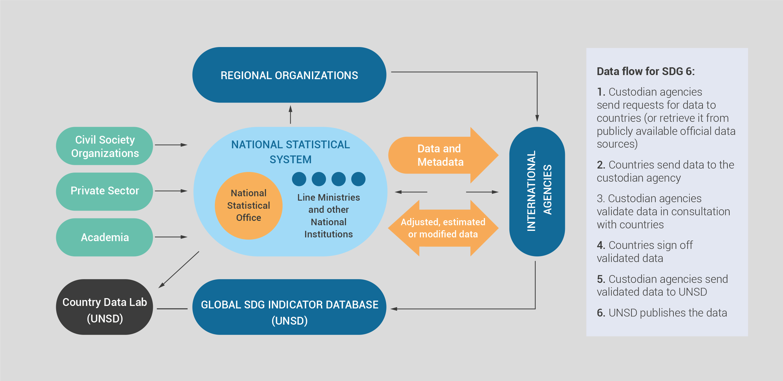 Roles and responsibilities for SDG 6 monitoring and reporting