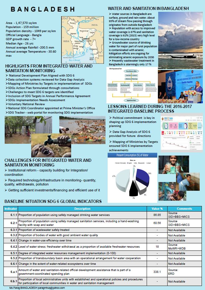 Water and saniation monitoring in Bangladesh at a glance