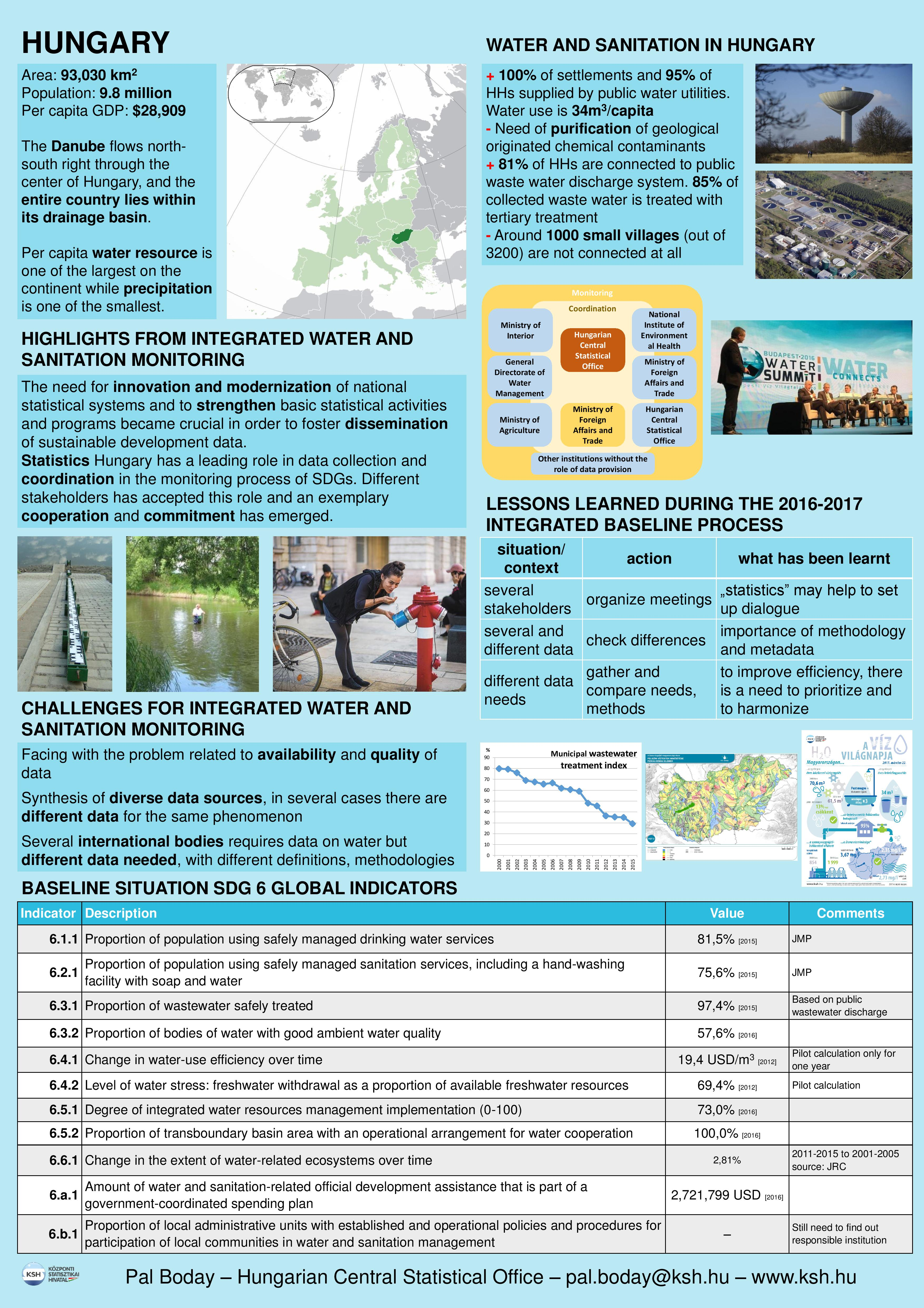 Water and saniation monitoring in Hungary at a glance