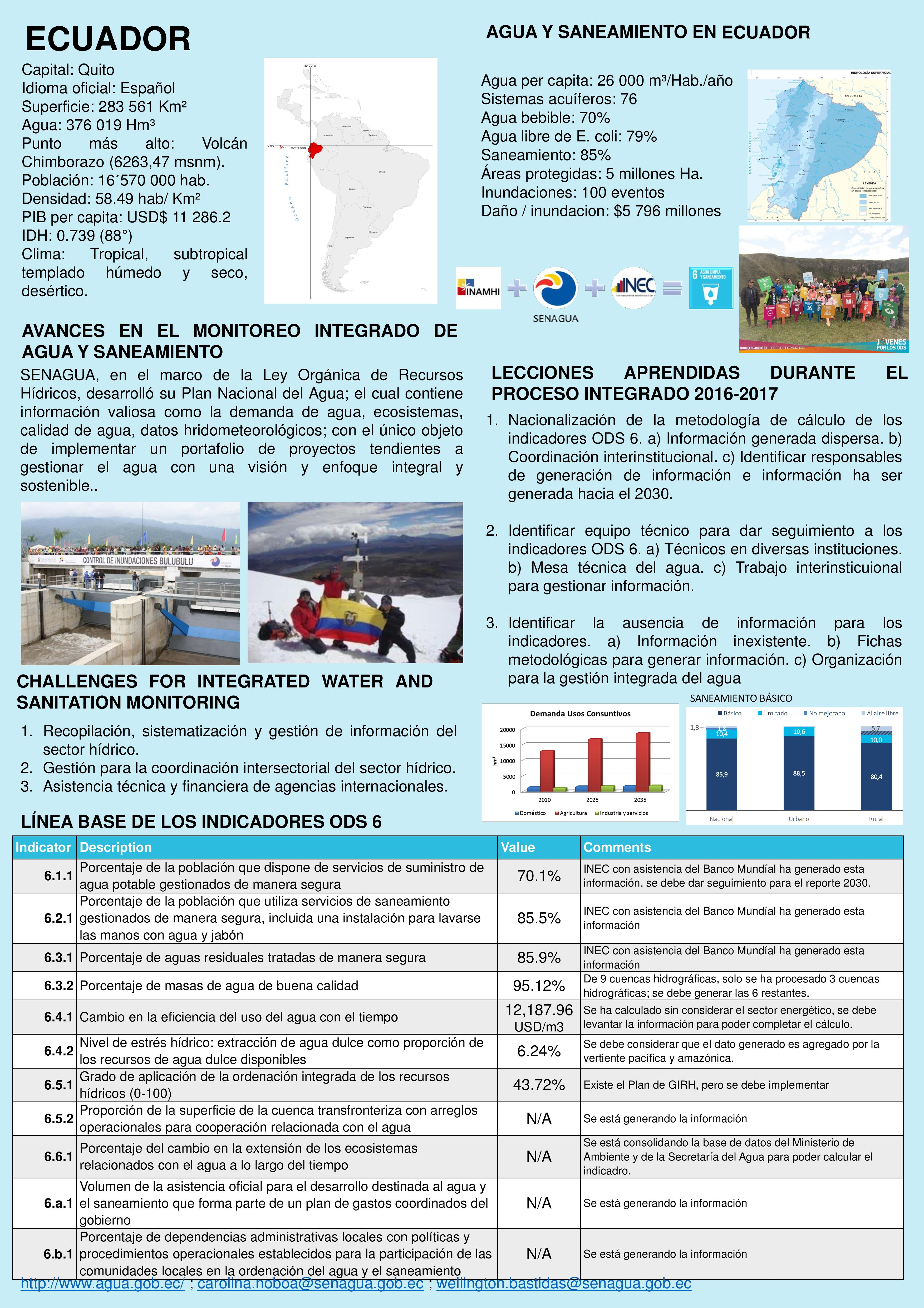 Water and saniation monitoring in Ecuador at a glance